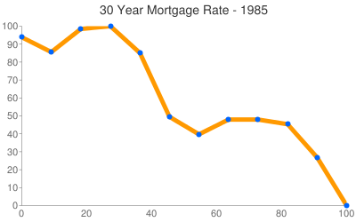 Mortgage Rates 1985
